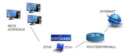 Analizzare la rete con WhireShark