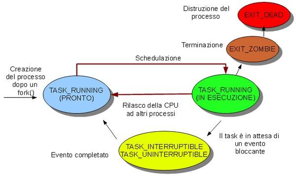 Processo in un sistema GNU/Linux
