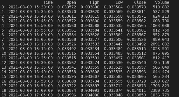 Al metodo head() si passa un valore di 20 e quindi vengono visualizzate le prime venti righe
