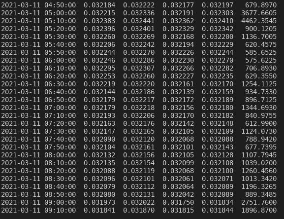 Visualizzazione dei dati secondo un intervallo di tempo di 10 minuti.