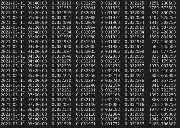 Visualizzazione dei dati secondo un intervallo di tempo di 20 minuti